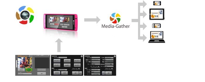 MediaGather BroadCaster